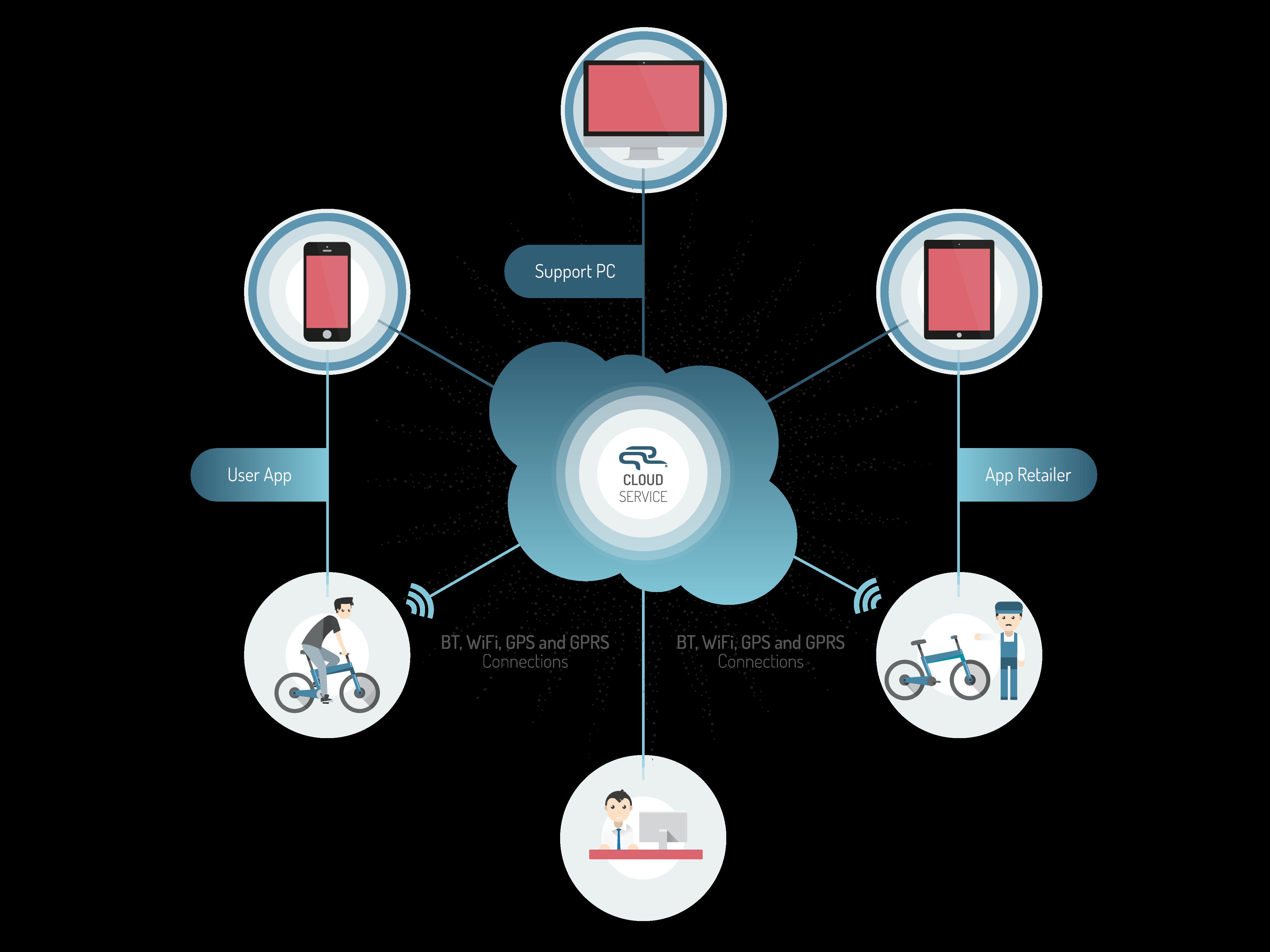 esb cloud service infographic